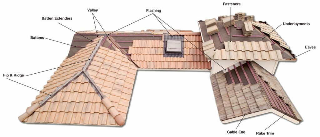 Boaral Roofing Contractor Chicago