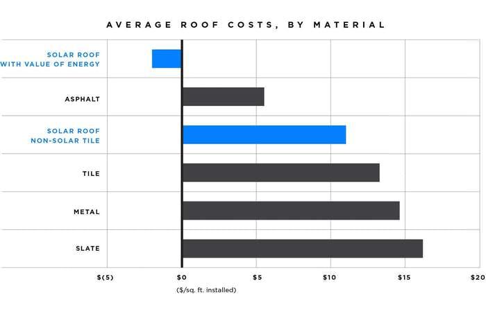 Tesla's solar roof price comparison.
