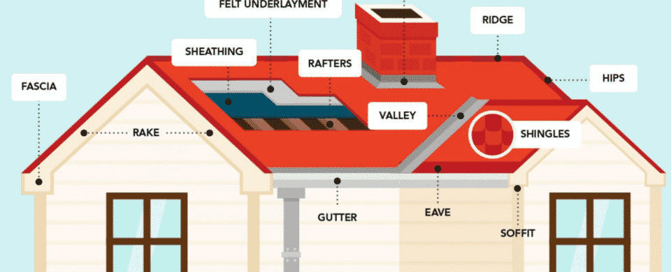 What Every Homeowner Should Know About Their Roof - Chicago Roofing Contractor, A.B. Edward Enterprises, Inc.